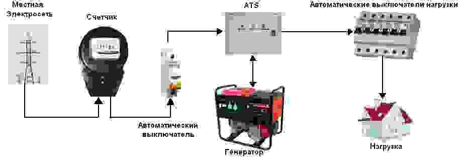 Как подключить генератор к сети дома схема своими руками